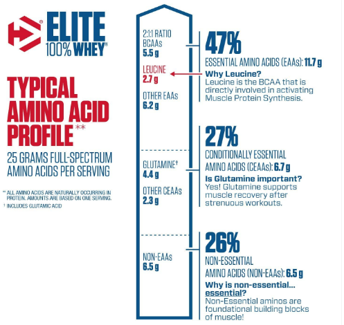 Dymatize Elite Whey Protein Powder, Rich Chocolate 2LB