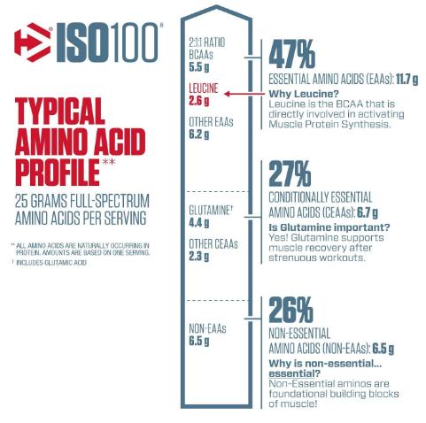 Dymatize ISO100 Protein Powder, Cookies&Cream 1.6LB