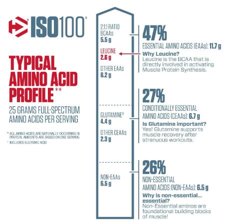 Dymatize ISO100 Protein Powder, Gourmet Vanilla 1.6LB